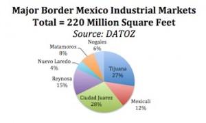 maquila markets